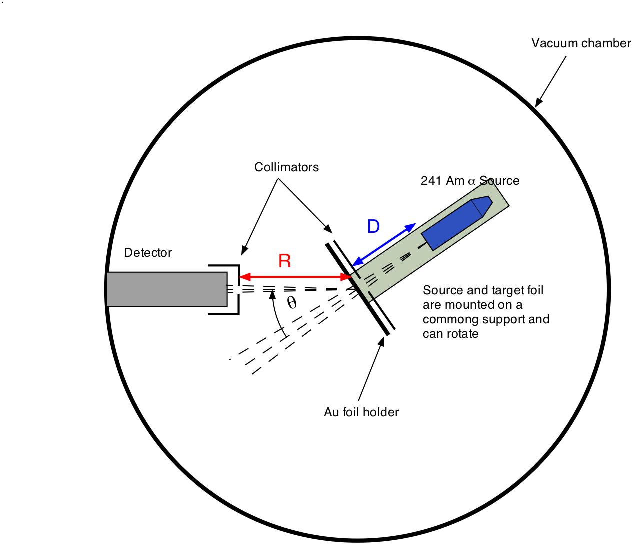Rutherford Scattering — Modern Lab Experiments documentation